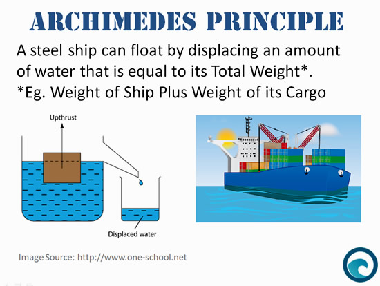 Mathematics Of Ships At Sea Passys World Of Mathematics - How can cruise ships float