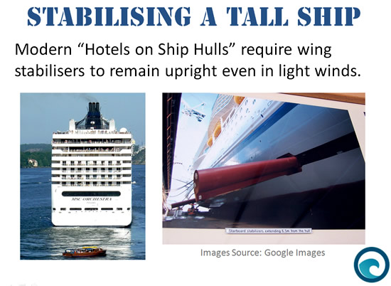Mathematics Of Ships At Sea Passys World Of Mathematics - How do cruise ships float