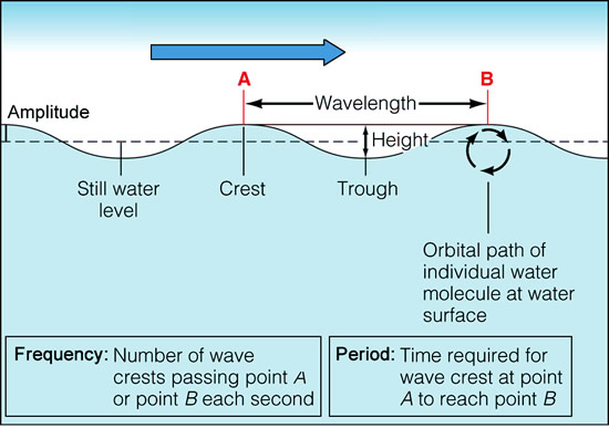 SurfWavesFive550x387JPG water wave diagram water wave pattern \u2022 wiring diagram database  at nearapp.co