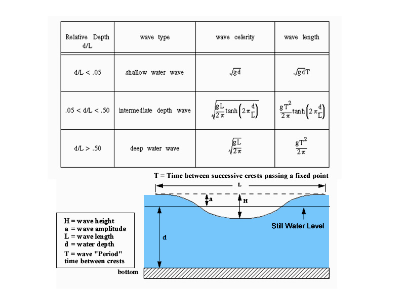 Mathematics of Ocean Waves and Surfing | Passy's World of Mathematics