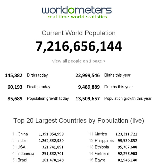 Real Time World Population Meter