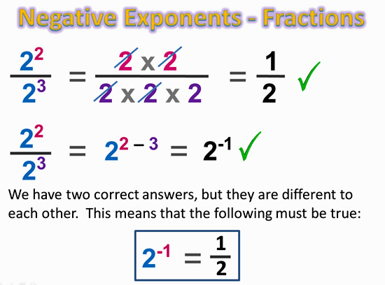 Zero and Negative Exponents | Passy's World of Mathematics