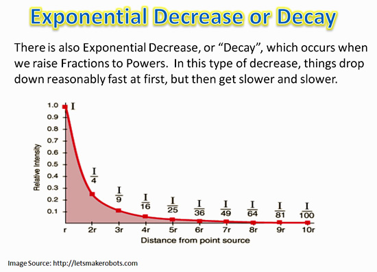 ... World Ex le Exponential Decay Graph on exponential decay worksheet
