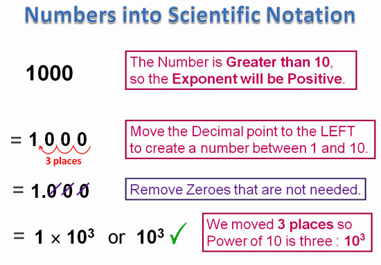 Scientific Notation | Passy'S World Of Mathematics