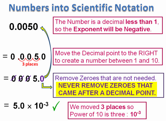 Scientific paper write out numbers