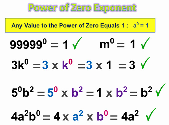 Zero and Negative Exponents | Passy\'s World of Mathematics