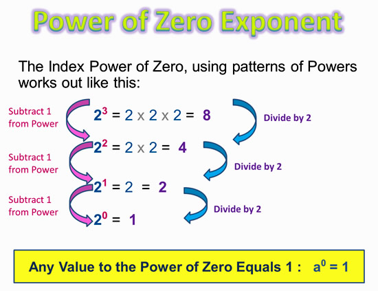 Printables Zero Exponent Worksheet Surveillanceandeveryday. Printables Zero Exponent Worksheet And Negative Exponents Passys World Of Mathematics 3. Worksheet. 8 2 Zero And Negative Exponents Worksheet At Clickcart.co