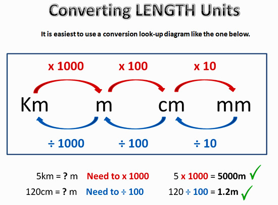 Worksheet Length Unit Conversion Table converting metric units passys world of mathematics conversion one