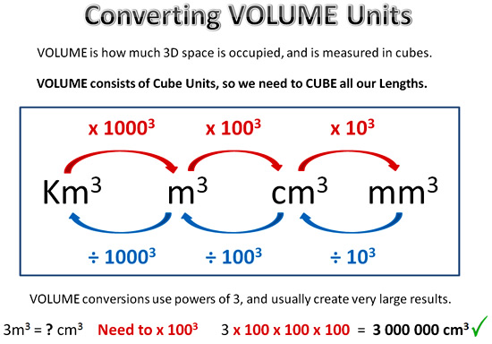 Metric Conversion Six