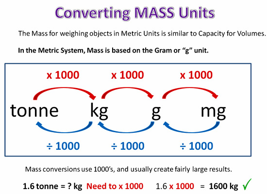 Converting Metric Units  PassyS World Of Mathematics