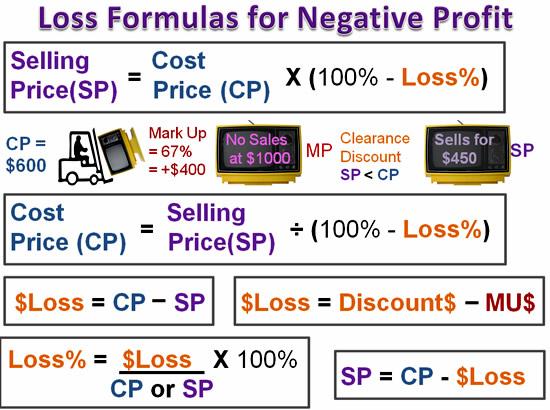 Discount Mathematics Formula