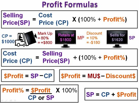 Cost Price Mark Up and Profit | Passy's World of Mathematics