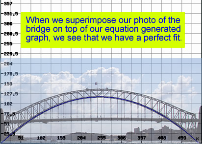 Sydney Harbour Bridge Mathematics Equation 1