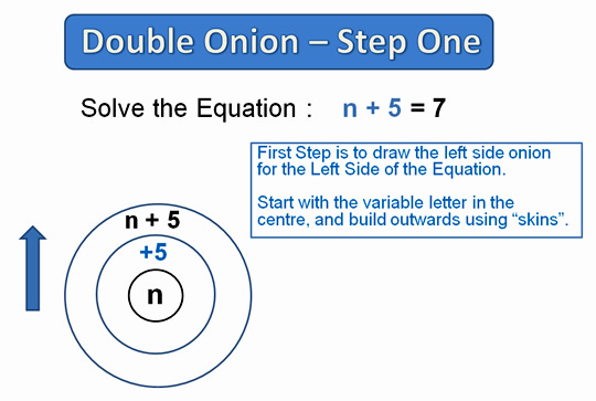 Solving Equations with Onion Skins Two