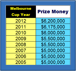 Melbourne Cup Mathematics One