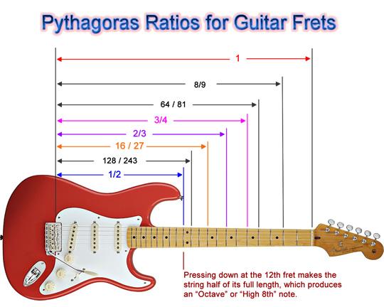 Pythagoras Guitar