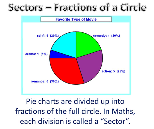 Sector Length and Area @@