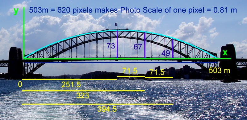 Sydney Harbour Bridge Measurements 1