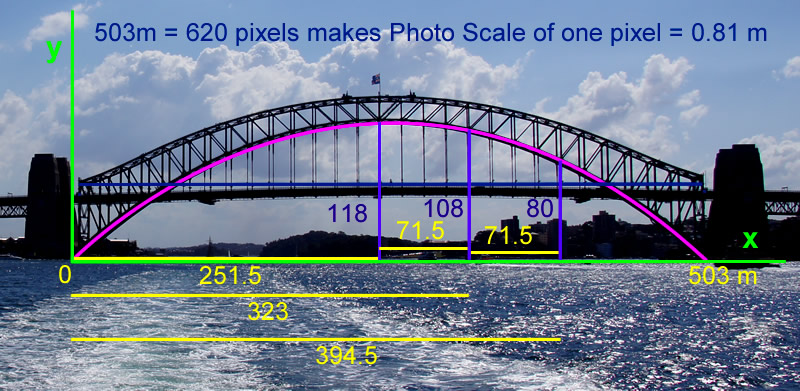 Sydney Harbour Bridge Mathematics Two