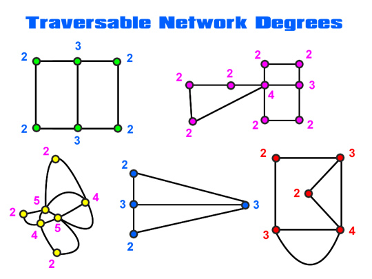 Traversable Networks Three