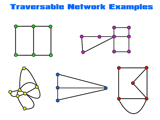 Traversable Networks Two
