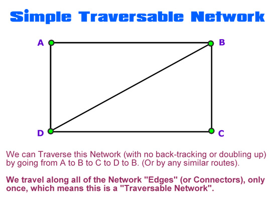 Traversable Networks One