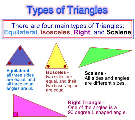 Triangle Types - Classifying Triangles