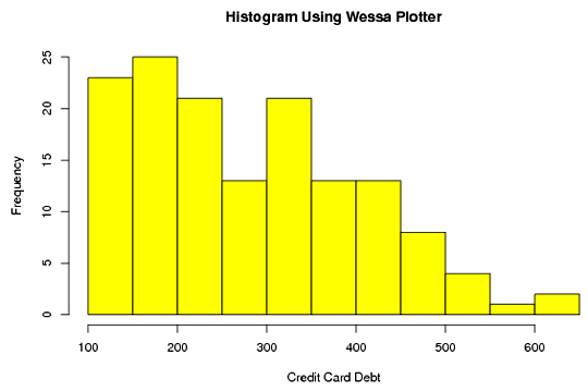Histogram Graph