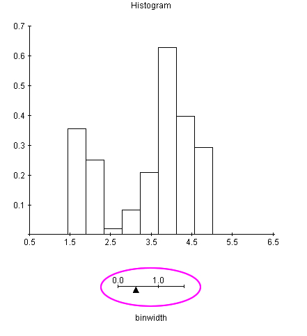 Normal Histogram
