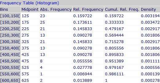 Histogram Freq Table
