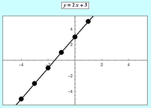 St Line Graph