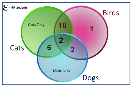 Three Circle Venn Diagram Pic 15