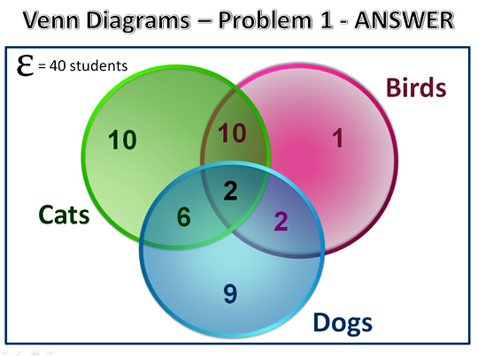 Triple Venn Diagrams Using Numbers House Wiring Diagram Symbols