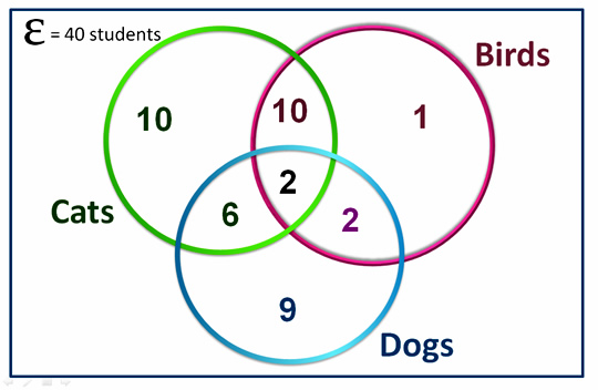Three Circle Venn Diagrams – Math Venn Diagram Worksheets