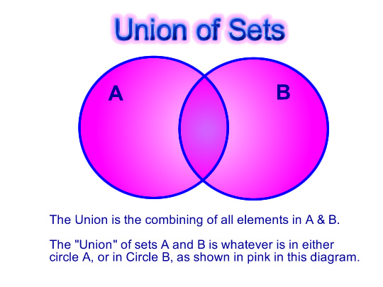 Venn diagrams introduction passys world of mathematics venn pic 11 union ccuart Image collections