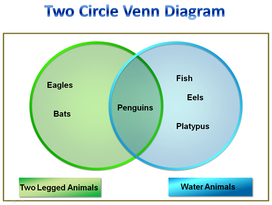 Venn Diagrams Introduction Passy S World Of Mathematics