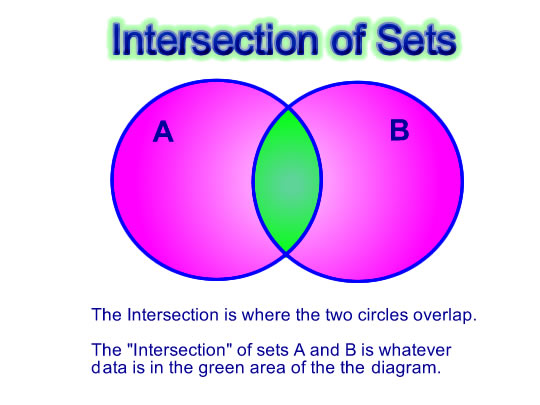 Venn 9 Intersection