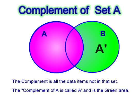 venn diagrams introduction