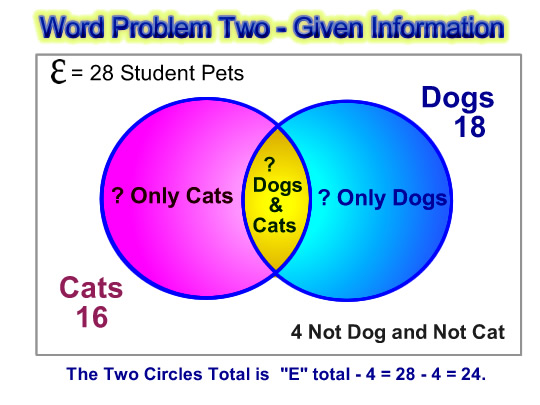 math worksheet : venn diagram word problems  passy s world of mathematics : Math Venn Diagram Worksheet