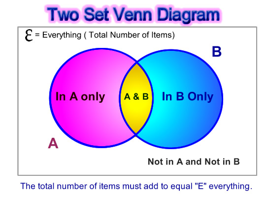 Venn Diagram Word Problems Passys World Of Mathematics