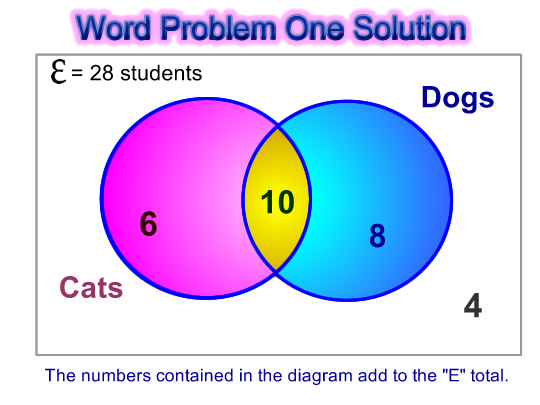 Printables Venn Diagram Word Problems Worksheet venn diagram word problems passys world of mathematics pic two