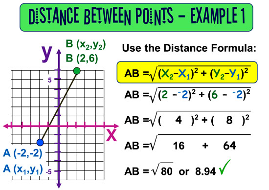 how to find the distance between points