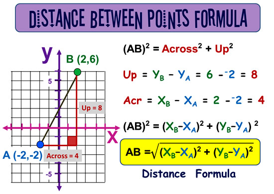 Distance Between Two Points 5