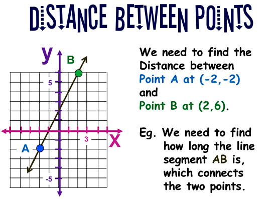 Distance Between Two Points 1