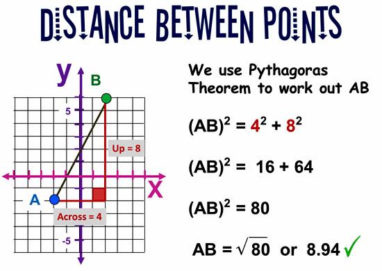 Pythagorean Theorem to Determine Distance | CK-12 Foundation