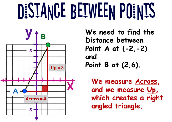 Distance Between Two Points 2
