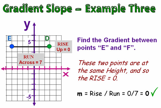 Gradient and Slope 18