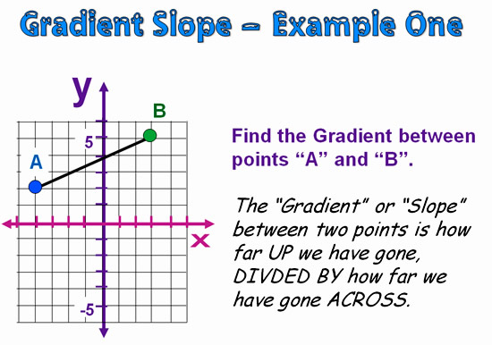 Gradient and Slope 11