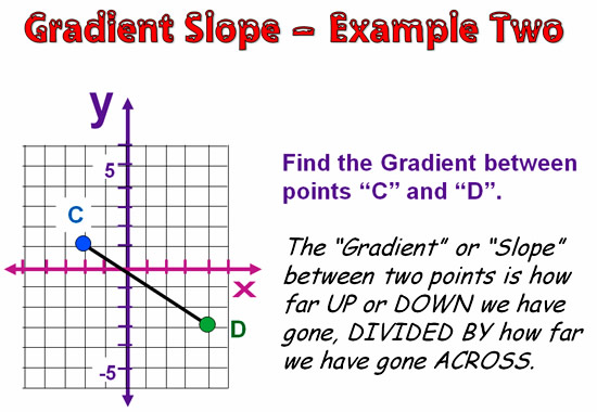 Gradient and Slope 15