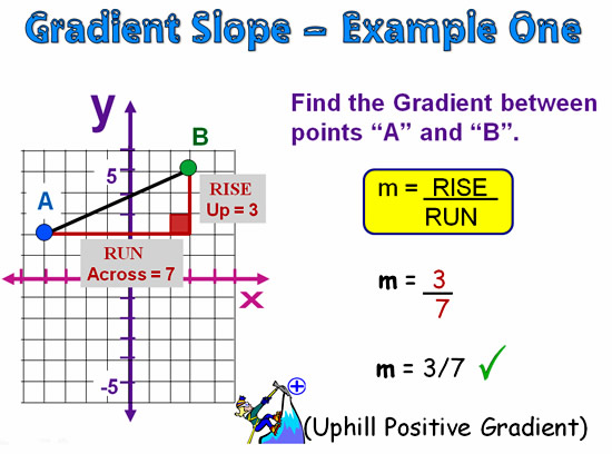 Gradient and Slope 14
